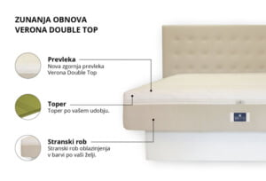 Zunanja obnova Double top